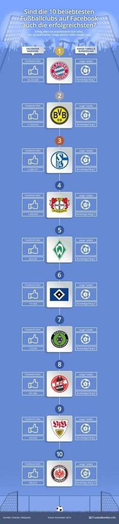 10 beliebteste Fußballclubs