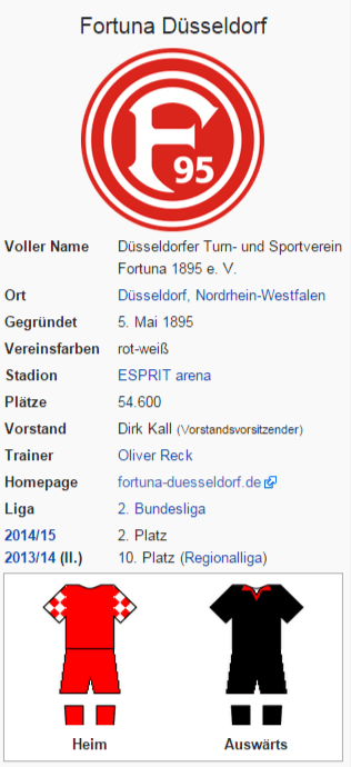 Wetten auf Fortuna Düsseldorf