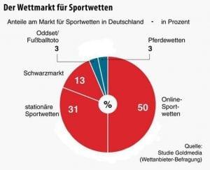 infografik des Wettmarkt für Sportwetten