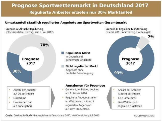 prognose-sportwettenmarkt-2017