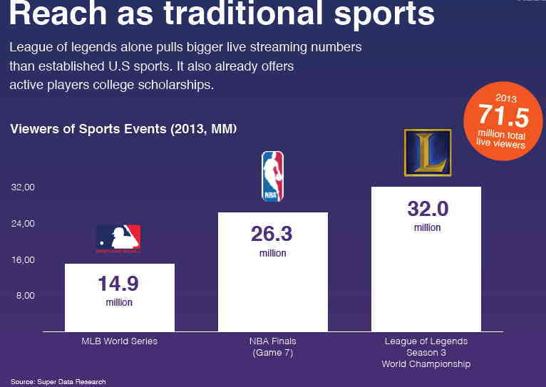 esports market