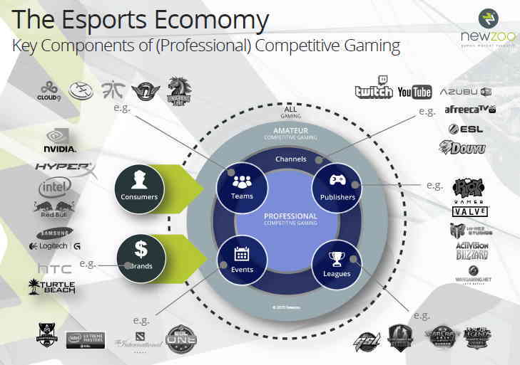 esport economy