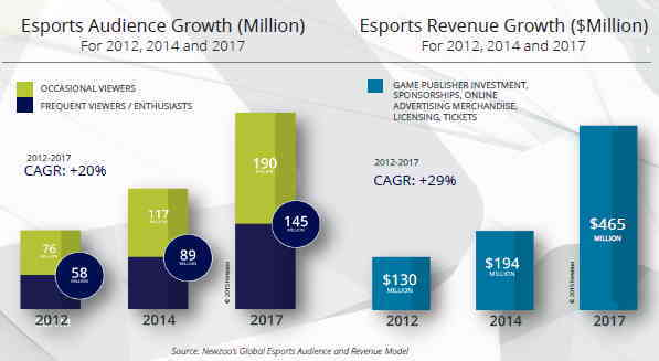 esport growth