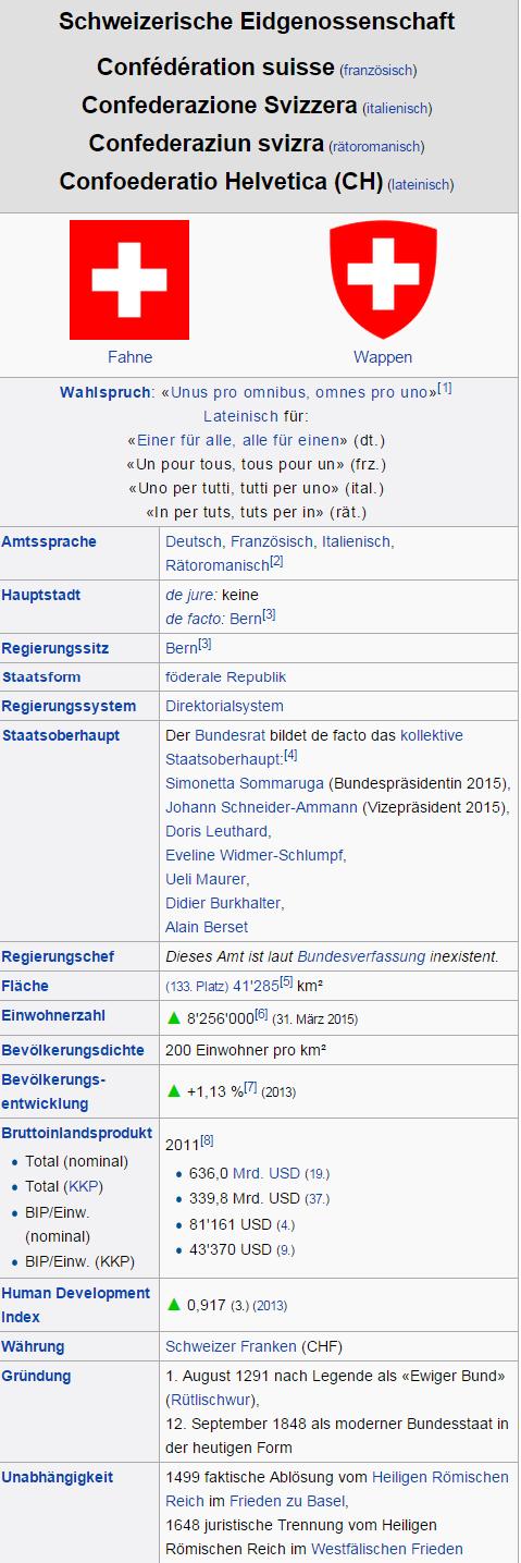 Schweiz – Wikipedia