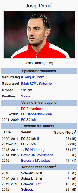 Screenshot Josip Drmic / Wikipedia