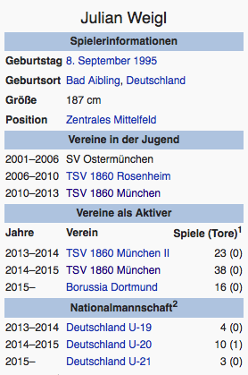 Screenshot Julian Weigl / Wikipedia