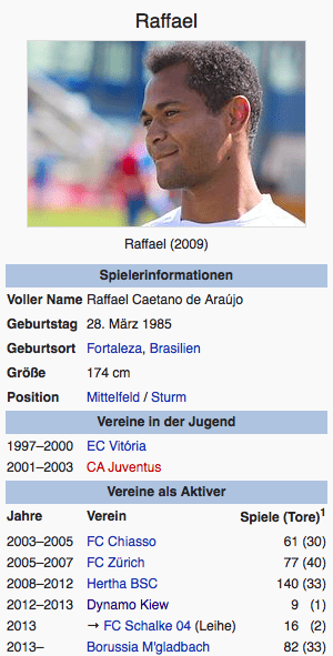 Screenshot Raffael / Wikipedia
