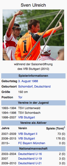 Screenshot Sven Ulreich / Wikipedia