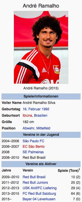 Screenshot André Ramalho / Wikipedia