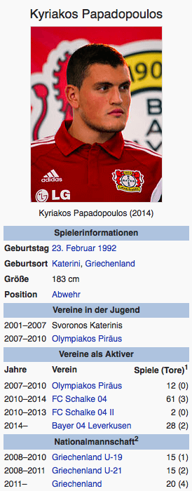 Screenshot Kyriakos Papadopoulos / Wikipedia