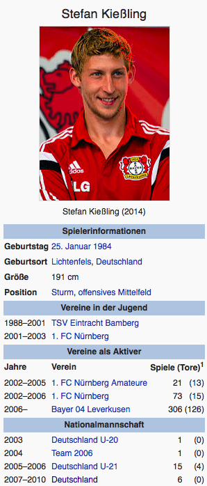 Screenshot Stefan Kießling / Wikipedia