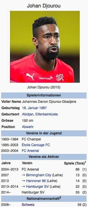 Johan Djourou / Screenshot Wikipedia