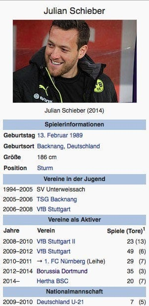 Julian Schieber / Screenshot Wikipedia