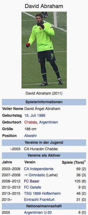 David Abraham / Screenshot Wikipedia