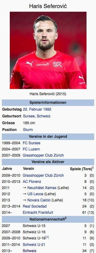 Haris Seferovic / Screenshot Wikipedia