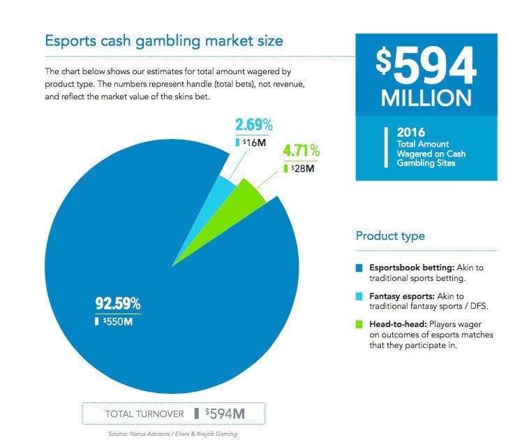 eSport-Wetten und Gambling 1
