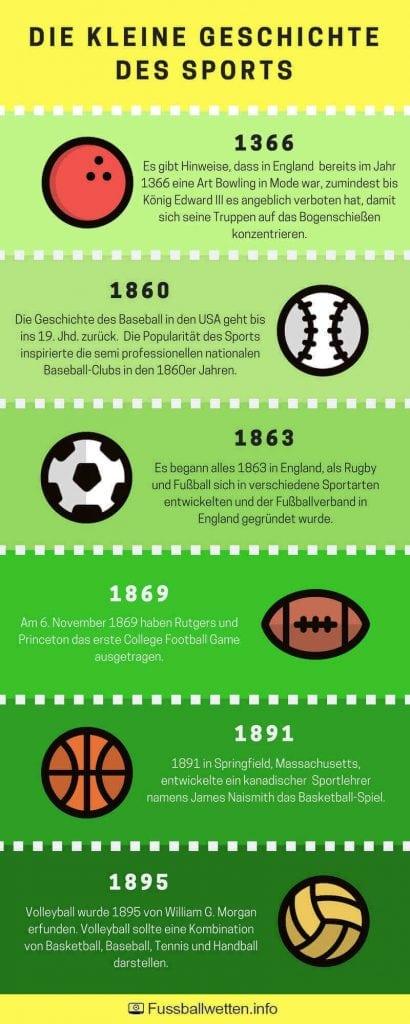 Die Geschichte des Sports