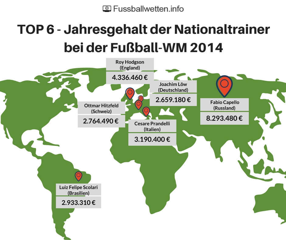 Jahresgehalt der Nationaltrainer bei der WM 2014