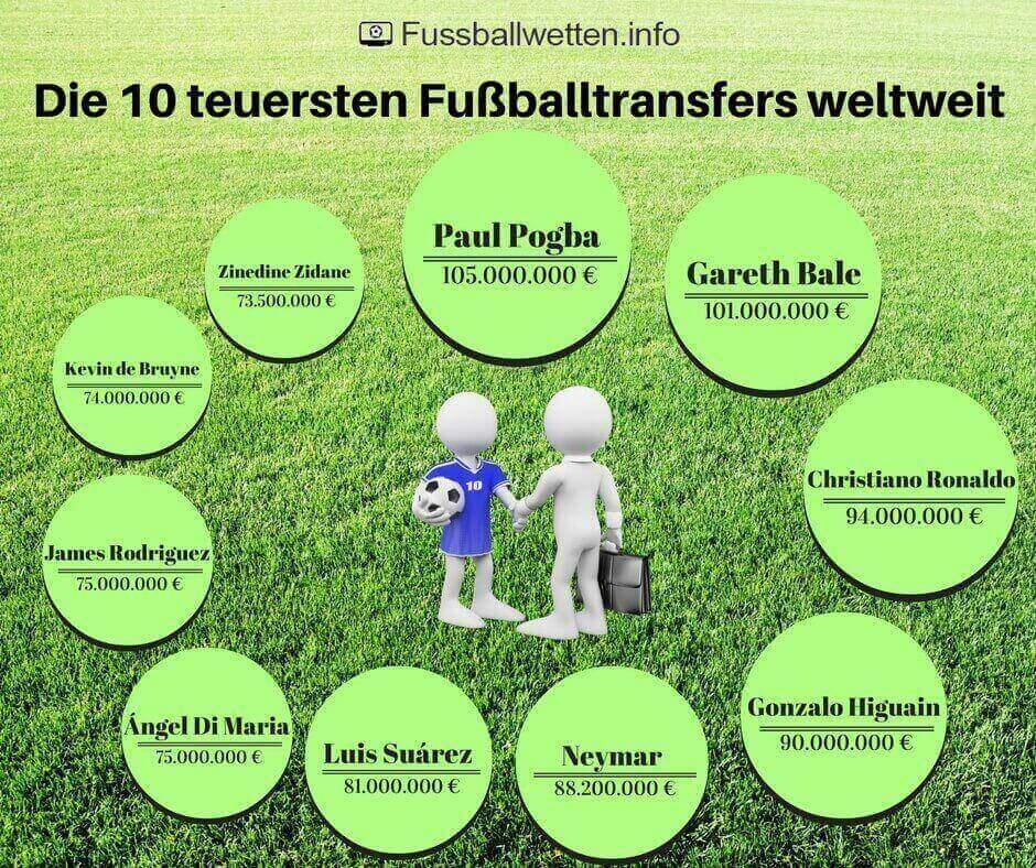 Die 10 teuersten Transfers im Fußball