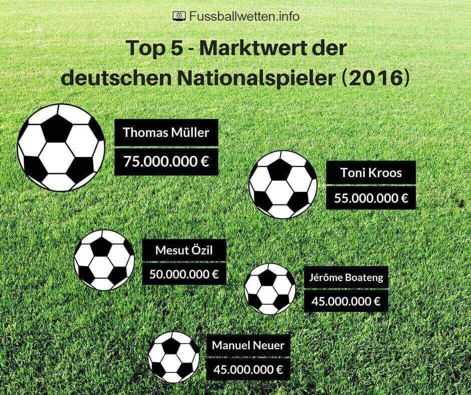 Marktwert der deutschen Nationalspieler