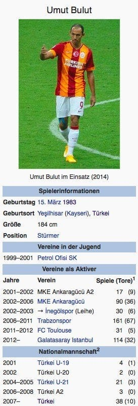 Umit Bulut / Screenshot Wikipedia