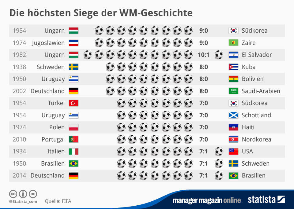 infografik_2442_Die_hoechsten_Siege_der_WM_Geschichte_n