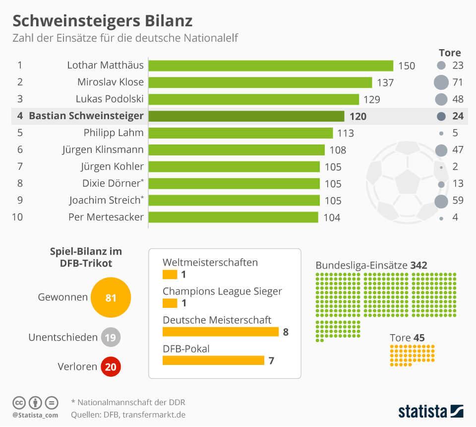 Bilanz von Bastian Schweinsteiger