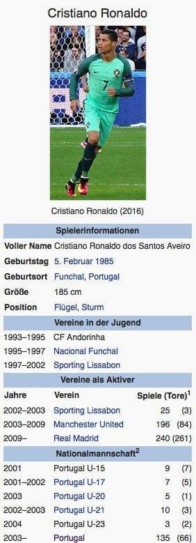 Cristiano Ronaldo / Screenshot Wikipedia