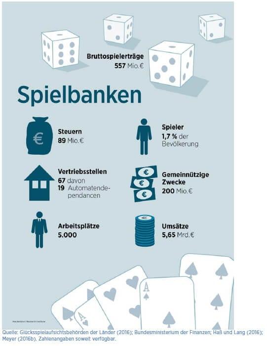 Geldspielbanken Statistik